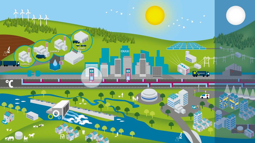 innovaatio-kaupankylmaan-ja-energiantuotantoon